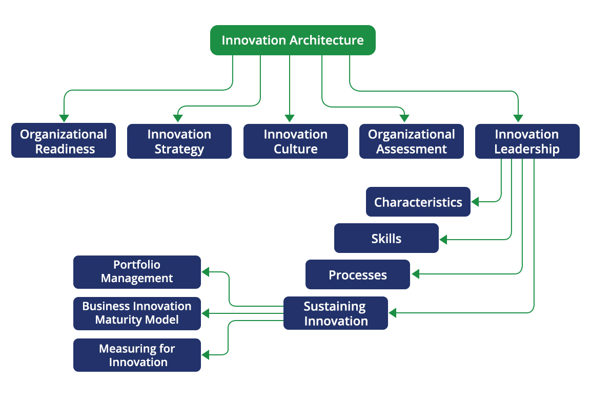 Innovation Architecture